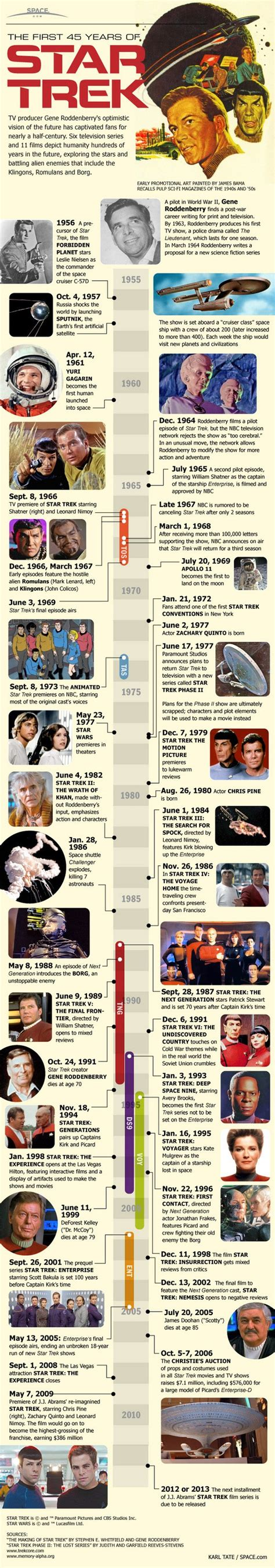 Mba At 45 Years by The 45 Years Of Trek Infographic Filmbook