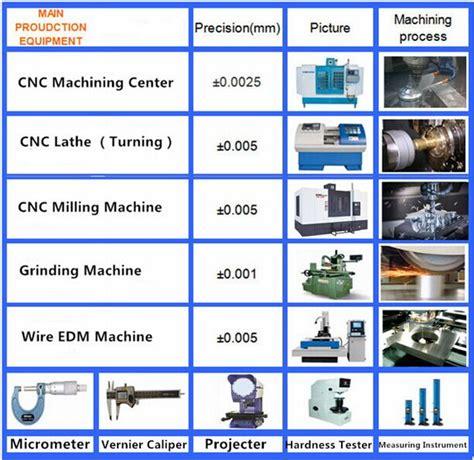 Sistem Pendingin Mata Bor Cnc penggilingan mesin cnc berubah bagian elektroplating