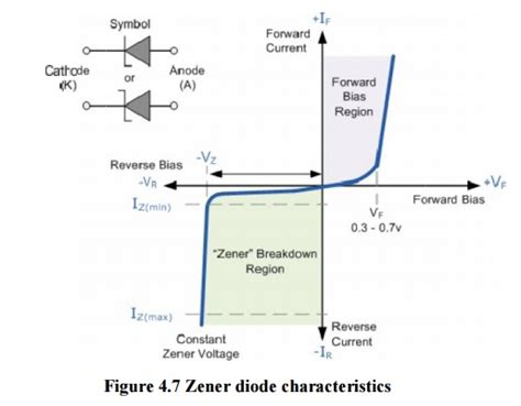 zener diode maximum current difference between zener breakdown from avalanche breakdown study material lecturing notes