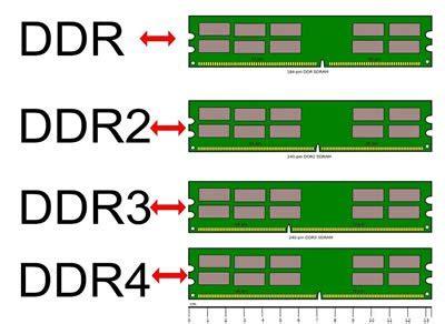 ddr ram vs sdram difference between ddr3 and ddr4 ram ddr3 vs ddr4 ram