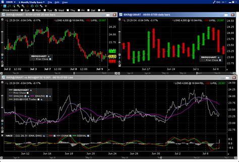 pattern day trader rule interactive brokers implied volatility chart interactive brokers volatility