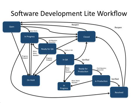 software development workflow jira project set up workflow scheme options ucb
