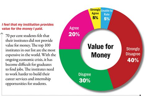 Mba Value For Money Ranking List by Global Rankings 2011 Youth Incorporated Magazine