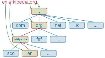 domain  wikipedia