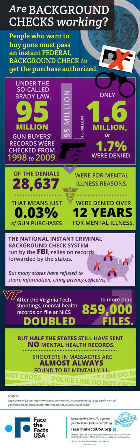 Gun Background Check Mental Health Gun Sale Background Checks Rarely Denied For Mental Illness