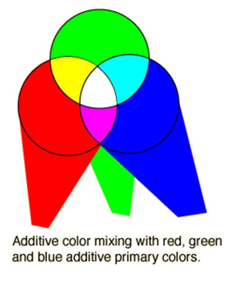 what are the 3 primary colors additive color mixing