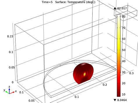 food heat l temperature why does a microwave heat food unevenly comsol blog