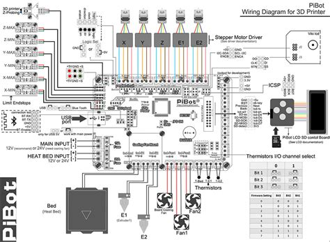 wiring diagram for 3d printer cnc 3d