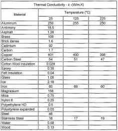 tables and diagrams of the thermal properties of saturated and superheated steam classic reprint books patent wo2006102522a2 device with visual temperature