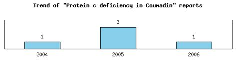 c protein deficiency deficiency protein c causes symptoms treatment
