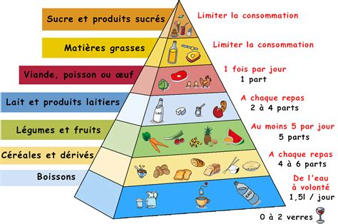 192 table vocabulaire pyramides alimentaires