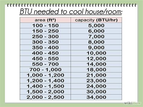 Calculate House Square Footage by Calculate Btu Per Square Foot Step 9