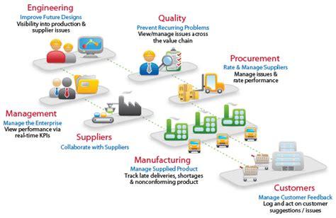 network design for manufacturing supplier quality management assurx supplier management