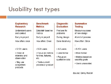 Prototyping and Usability Testing your designs