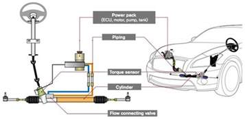Electro Hydraulic Brake System Pdf Electro Hydraulic Power Steering System General Chat