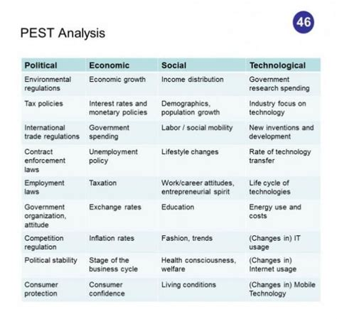 pest analysis template pest analysis 50 competitive intelligence analysis