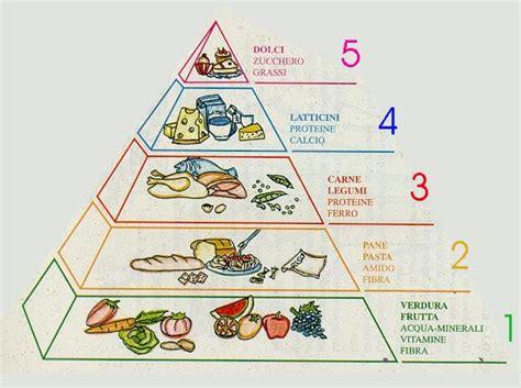 piramide alimentare oms alimentazione
