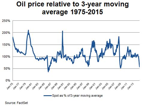 a 40 year history of crude oil price fluctuations