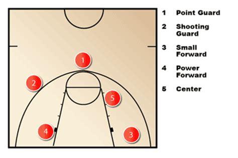 basketball number diagram basketball offense