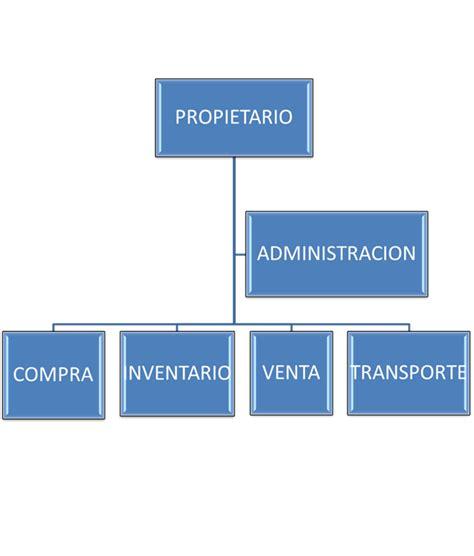 organigrama de una empresa de muebles sistema de informaci 243 n de una micro empresa muebleria