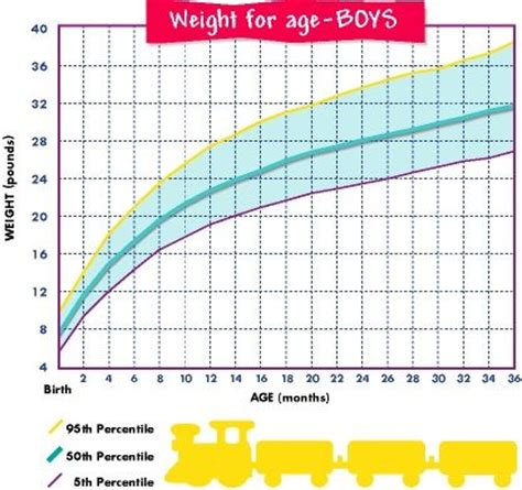 Average Mba Age Lbs by Age And Weight Chart For Boys Jo S Baby Page