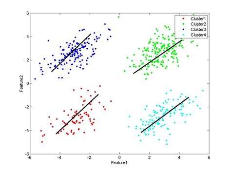 What Does Color Mean 2d Regression Lines For Cluster Of Points In Matlab