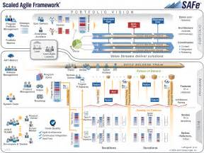 safe 174 scaled agile framework codebeamer alm
