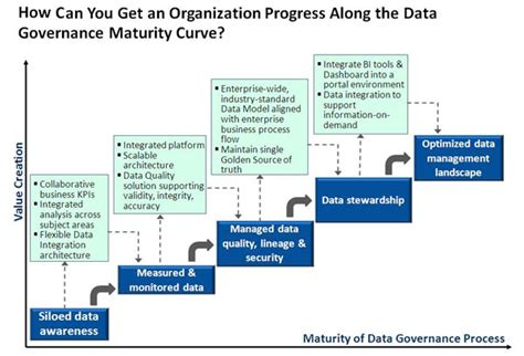 data governance template business management robert goodman