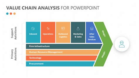 Porter S Value Chain Analysis For Powerpoint Pslides Value Chain Analysis Ppt