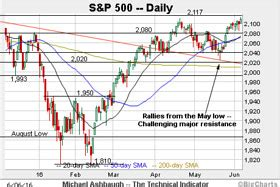 Gamis Spx 060 s p 500 rattles the cage on major resistance marketwatch
