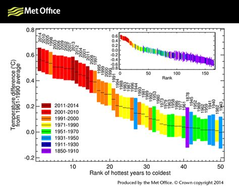 Uk Records Human Influence Important Factor In Possible Global And Uk Temperature Records Met