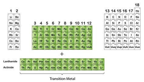 Periodic Table Transition Metals by Transition Elements And Their Property Spm Chemistry