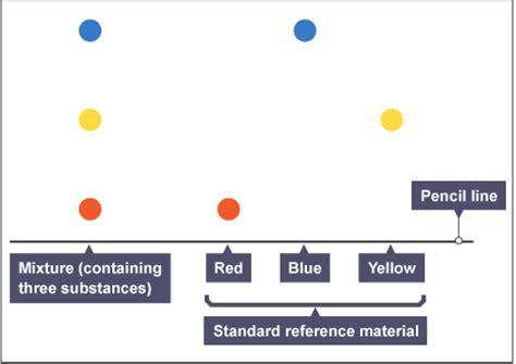 bbc gcse bitesize science chromatography : revision