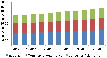 lubricants market size trends industry research