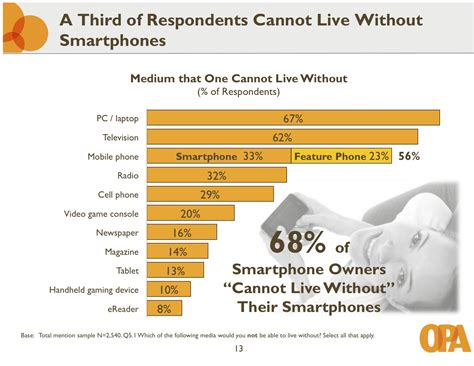 9 Things We Cannot Live Without by A Third Of Users Can T Live Without Their Smartphones