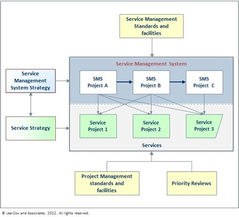 project framework template service management framework images frompo