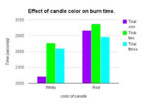 does white candles burn faster than colored candles mwvsciencefair do color or white candles burn faster