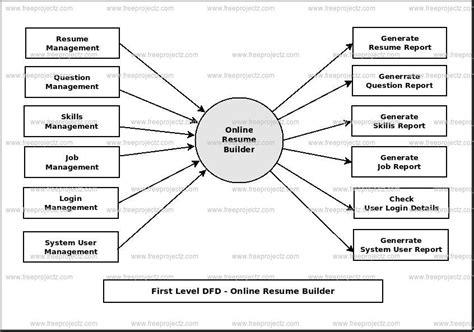 Resume Builder Er Diagram Resume Builder Dataflow Diagram
