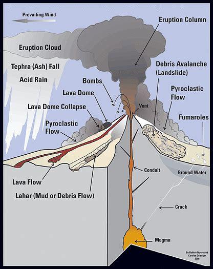 labeled volcano diagram parts volcano diagrams