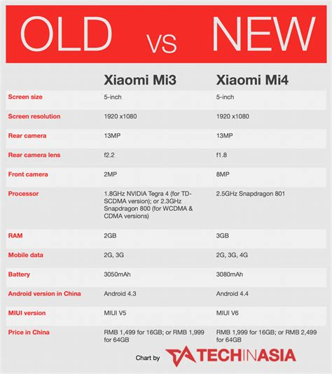 New Hp Xiaomi Mi4 One a big day for android in china acurrie me