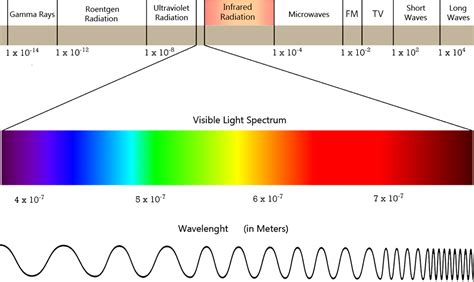Electromagnetic Spectrum Visible Light by Light Spectrum Images Search