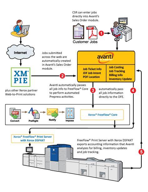 xerox workflow avanti print mis integrated with xerox s freeflow digital