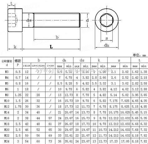 Mur M4 Hexagon Stainless grade 4 8 8 8 allen bolt hex socket bolt hex socket