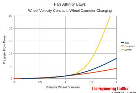 Fan Affinity Laws