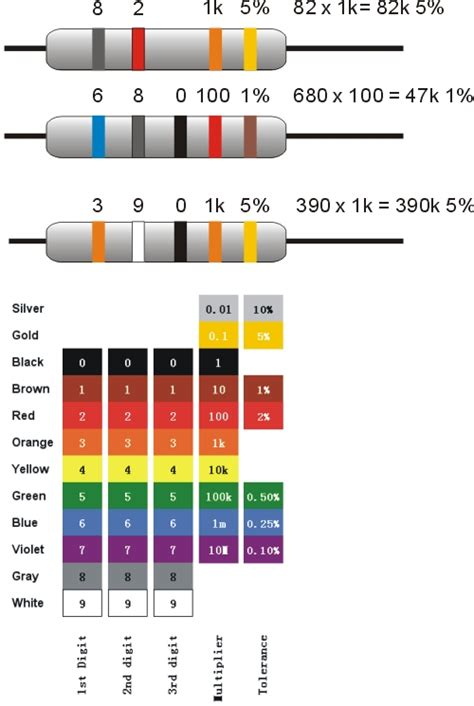 resistor color code for 1k color code of 1k ohm resistor 28 images 220ω resistor color code iamtechnical buy 1k ohm 1