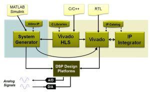 dsp design using system generator core vision