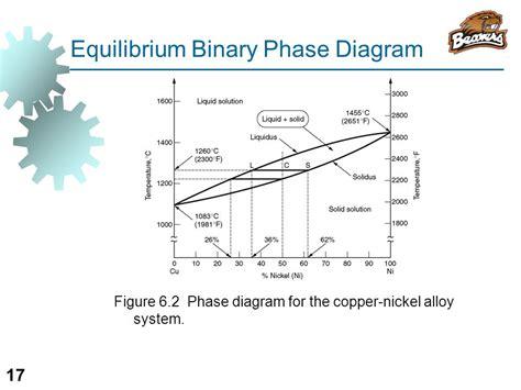 equilibrium phase diagram explained equilibrium phase diagram explained 28 images chapter