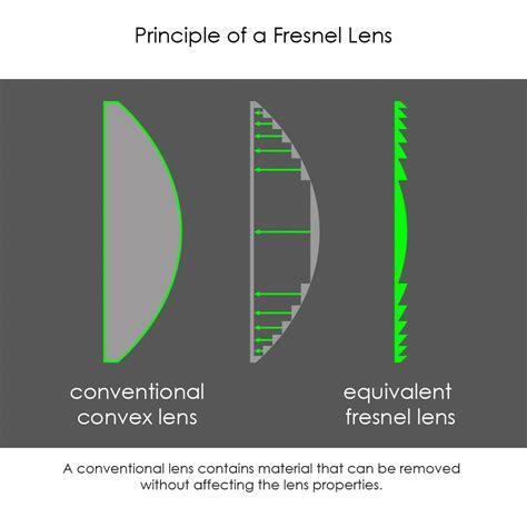 Flat Layout Design Viewfinder Optics Part I Exclusive Architecture
