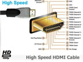 1080i hdmi cable mini hdmi cable displayport cable