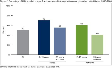 energy drink consumption statistics products data briefs number 71 august 2011
